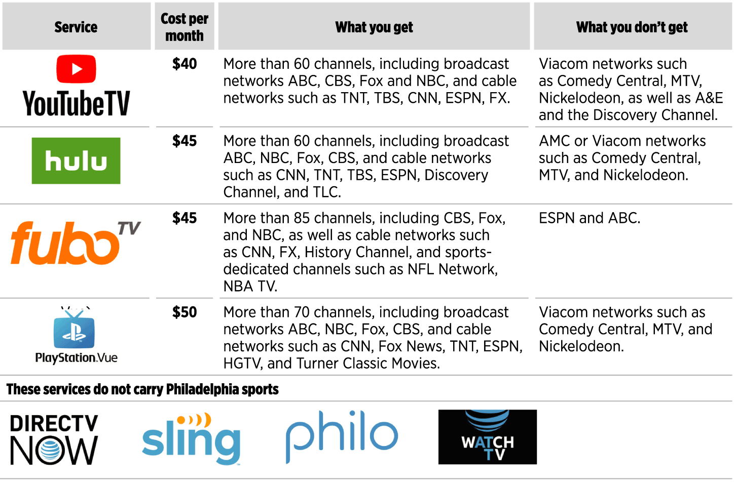 How To Ditch Cable For Streaming And Still Watch The Phillies Sixers And Flyers