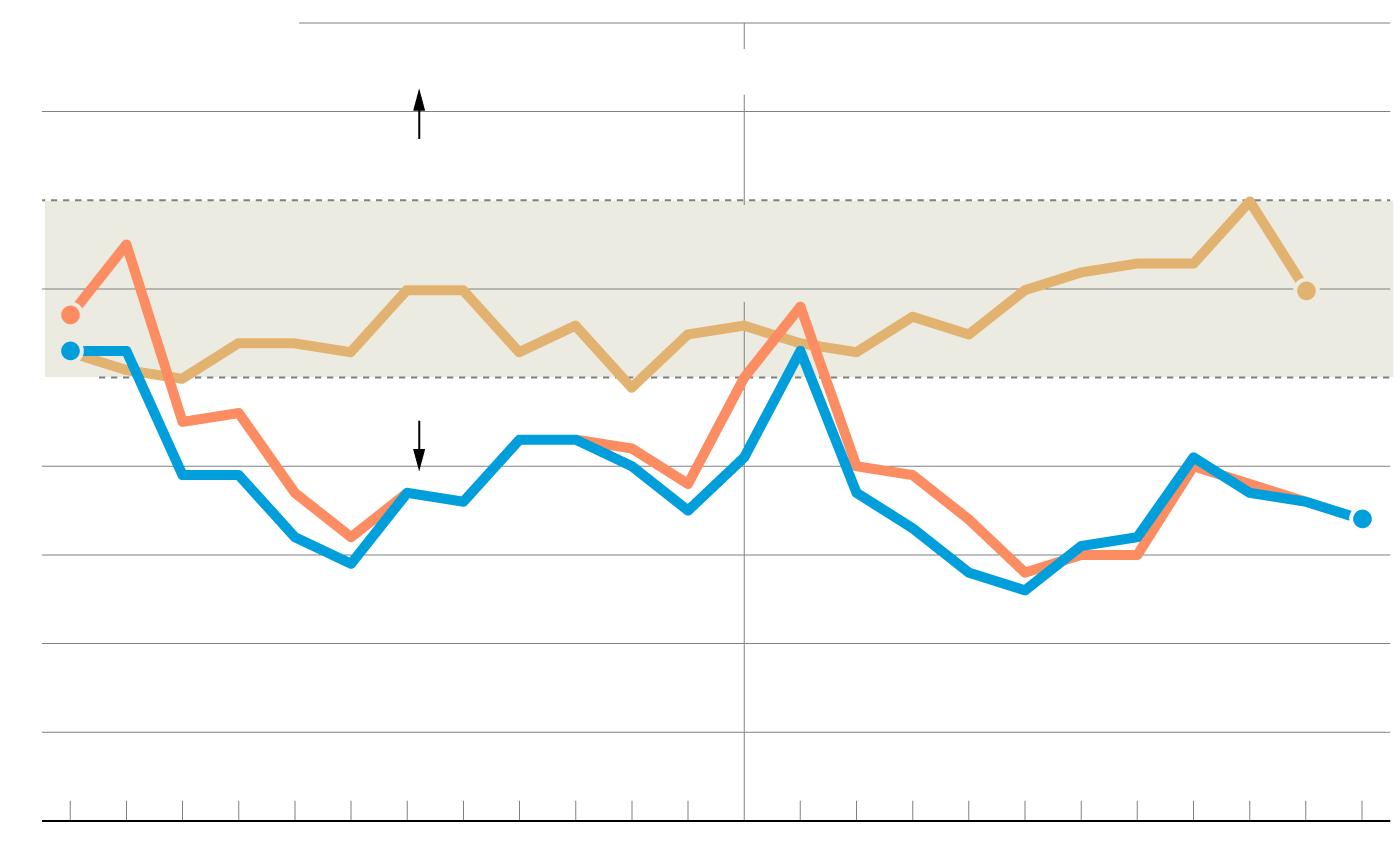 What housing slowdown? Philly region sees bidding wars and fierce